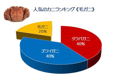 毛蟹グラフ